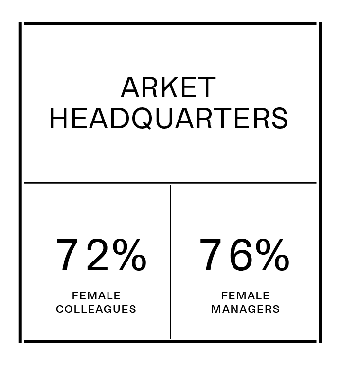 ARKET HEADQUARTERS currently consist of 72% female colleagues and 76% female managers