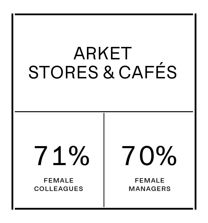 ARKET STORES AND CAFÉS currently consist of 71% female colleagues and 70% female managers